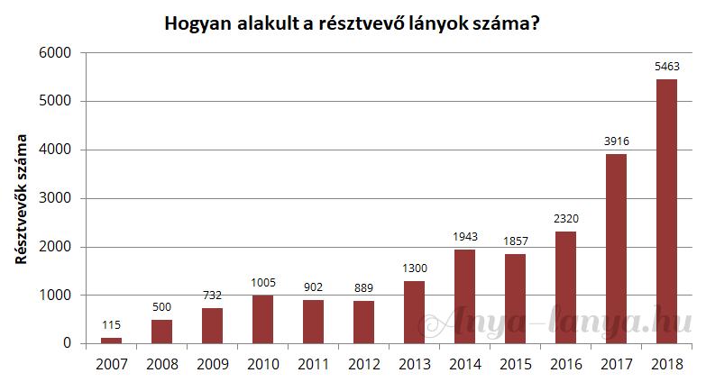 MFM Projekt résztvevők száma