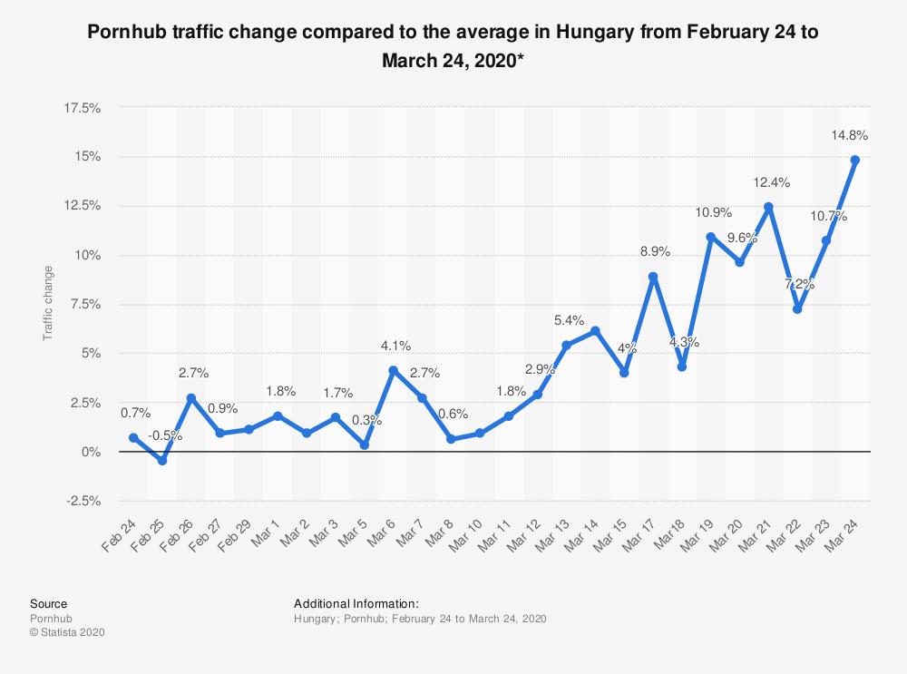 Magyarországon is többen néznek pornót